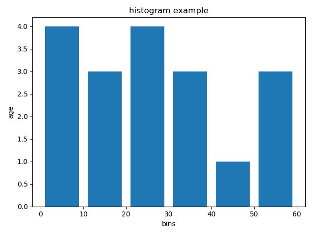 هیستوگرام - matplotlib