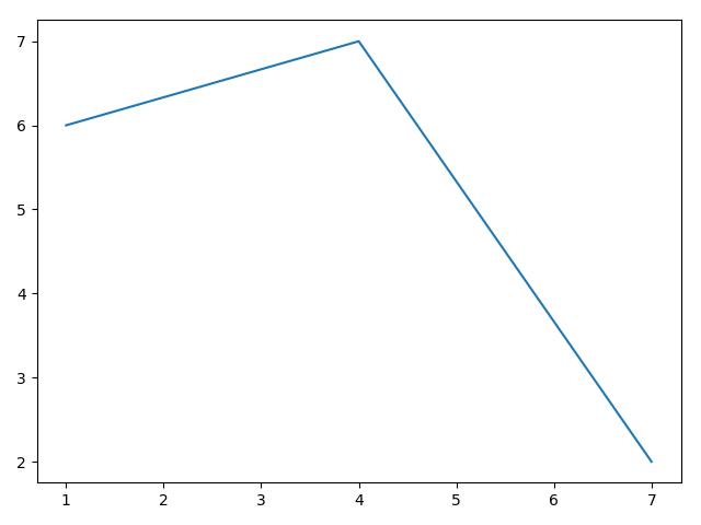 رسم نمودار با چند نقطه به کمک  matplotlib
