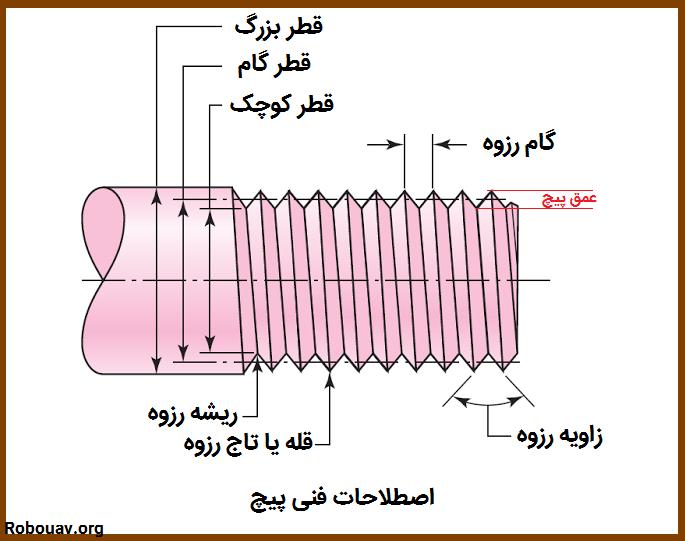 ساختار پیچ