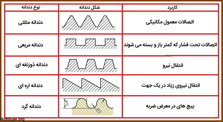 انواع ساختار پیچ ها